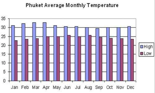 El tiempo en Phuket